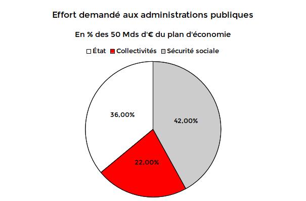 Graphique de l'étalement de la contribution au redressement des finances publiques